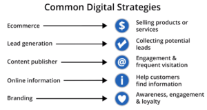 common-digital-strategies